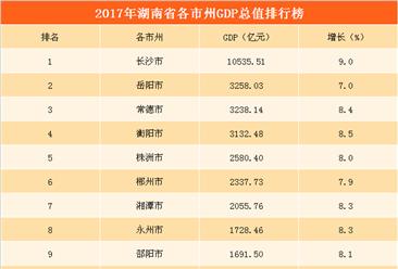 2017年湖南省各市州GDP排行榜:长沙GDP首超万亿  增速全省第一(附榜单)