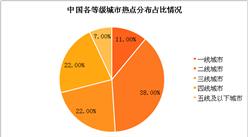 2018年中國公共wifi安全分析(附圖表)