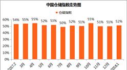 2018年1月中国仓储指数51.9%:业务量继续扩张(附解读)
