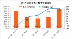 蘋果公司2018財年第一財季業績分析:凈利潤超200億美元,iPhone銷量為7900萬部