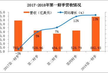 苹果公司2018财年第一财季业绩分析:净利润超200亿美元,iPhone销量为7900万部