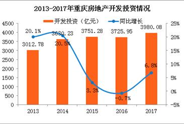 2017年重庆房地产市场情况分析:商品房销售额大涨33%(附图表)
