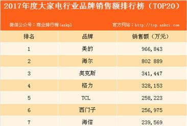 2017年大家电行业品牌销售额排行榜:美的第一 格力无缘前三(附榜单)