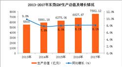 2017年東莞經濟運行情況分析:GDP總值增長8.1%(圖)