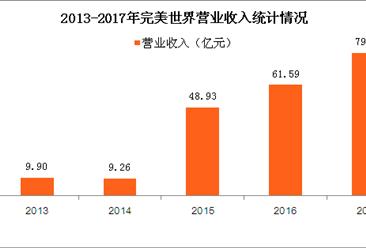 完美世界2017业绩快报:营收近80亿 同比增28.97%(图)