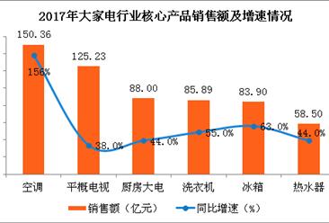 2017年大家电行业销售情况分析:空调品类增幅领跑全场(图表)