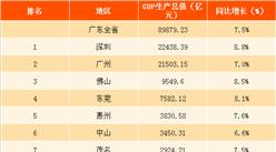 2017年廣東各市GDP總值排行榜:深圳首超廣州 佛山有望破萬億級(圖)