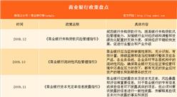 2018年全國商業銀行政策匯總(表)