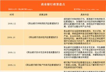 2018年全国商业银行政策汇总(表)