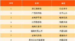 2017年中國田園美邑佳錦言榜200強:廣東9縣市上榜(圖)