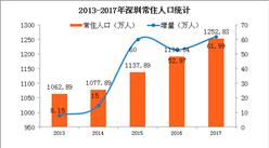 2018年深圳人口大數據分析:常住人口增量近62萬 出生率遭腰斬(附圖表)