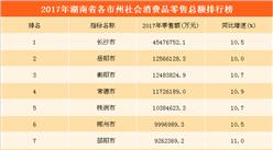 2017年湖南省各市州消费力排行榜:长沙花钱最多  岳阳第二(附榜单)