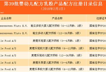 第39批奶粉配方注册名单出炉:9家乳企46个配方获批(附名单)