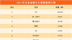 2017年比亞迪轎車銷量分析:全年轎車銷量下降14.08%  F3最暢銷(附圖表)