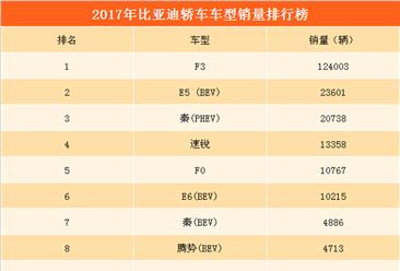 2017年比亚迪轿车销量分析:全年轿车销量下降14.08%  F3最畅销(附图表)
