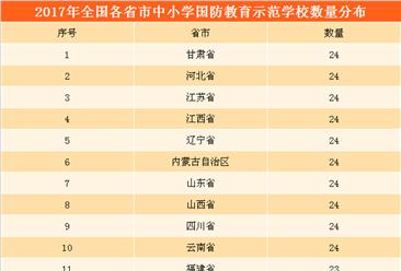 2017年各省市中小学国防教育示范学校名单公布:全国共618所(附完整名单)