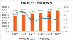 中國在線餐飲外賣行也分析報告(附全文)