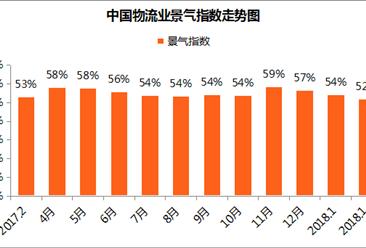 2018年1月中国物流业景气指数分析:指数54.2% 环比回落