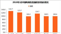 2018年1月中国电商物流运行指数分析:指数110.8点 业务量指数大幅回落