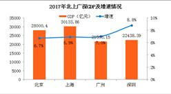 2017北上廣深經濟大PK:北京上海GDP差距縮小 廣州嚴重掉隊(附圖表)