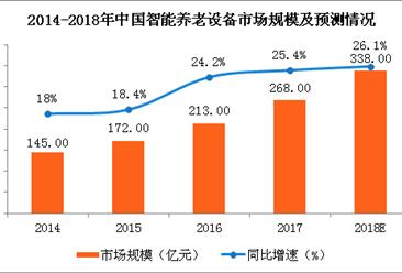 2018年中国智能养老设备市场规模预测: 市场规模将突破300亿(图)