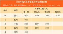 2018年浙江省各市最低工資標準排行榜:杭州等3城竟然比北京還高(附榜單)