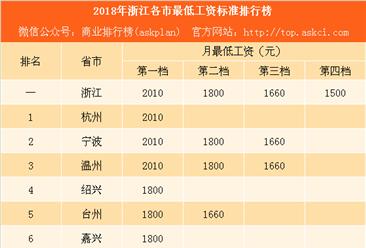 2018年浙江省各市最低工资标准排行榜:杭州等3城竟然比北京还高(附榜单)