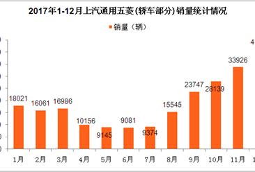 2017年上汽通用五菱汽车销量分析:全年轿车销量同比大增236.24% (附图表)
