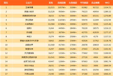 2018年1月游戏微信公众号排行榜:王者荣稳居第一(附排名)