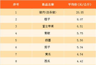2018年2月最新农产品价格及周成交量排名分析(1月27日-2月2日)