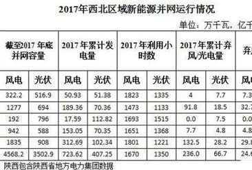 西北五省区新能源并网情况分析:弃光率平均达14.1% 新疆21.6%居首