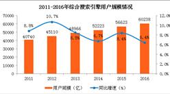 綜合搜索引擎用戶規模分析:用戶規模已突破6億 使用率達82.4%(圖)