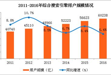 综合搜索引擎用户规模分析:用户规模已突破6亿 使用率达82.4%(图)