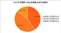 2017全年互聯網上市企業數據分析(圖)