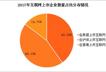 2017全年互联网上市企业数据分析(图)