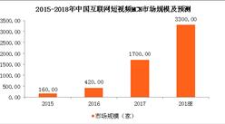 2018年中国短视频MCN市场规模预测:规模将突破3000家(图)
