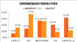 互聯網用戶情況分析:高學歷用戶占比明顯偏高(圖)