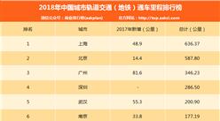 2018年中国城市轨道交通(地铁)通车里程排行榜:哪地地铁最多?