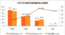 2017年中国电子信息制造业数据分析: 生产手机19亿部,比上年增长1.6%(附图表)