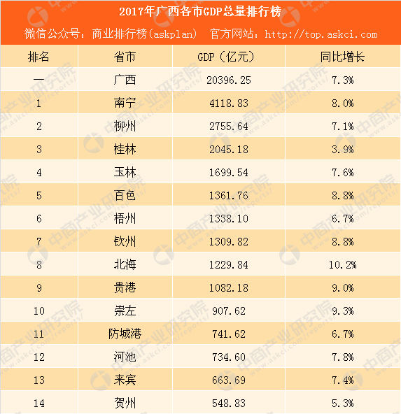 2017广西县gdp_广西2017年GDP最高的10个县市藤县跃升3位超平南桂平第一