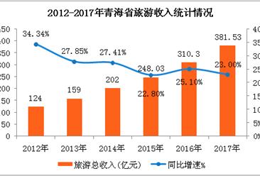 青海省旅游业稳步增长  2017年旅游收入增长23%(附图表)