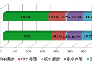 2017年浙江农业经济运行情况分析:农业经济运行持续稳走向好(图)