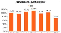 2018年1月中国快递物流指数100.9%:便利度指数有所回升