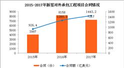 """2017年中国对""""一带一路""""沿线国家投资合作情况分析"""