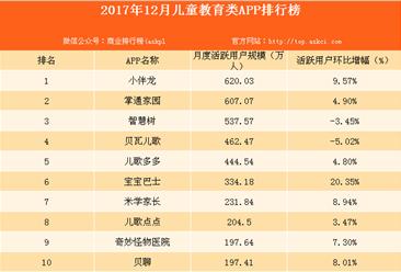 2017年12月儿童教育类APP排行榜:小伴龙APP最受青睐!(附榜单)