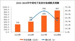 2018年中国电子竞技市场分析及预测:市场规模将超800亿元(附图表)