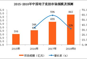 2018年中国电子竞技市场银河至尊娱乐场官网及预测:市场规模将超800亿元(附图表)