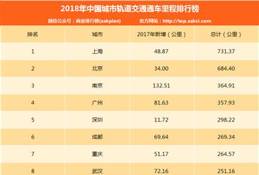 2018年中国城市轨道交通通车里程排行榜:上海全国第一 新增48.87公里(附排名)