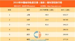 2018年中国城市轨道交通(地铁)通车里程排行榜