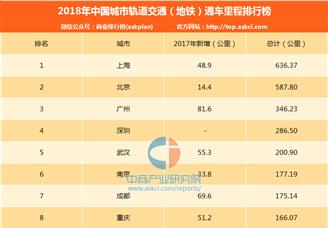 2018年中國城市軌道交通(地鐵)通車里程排行榜
